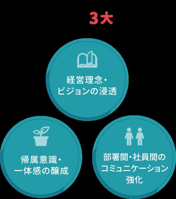 社内報の3大目的